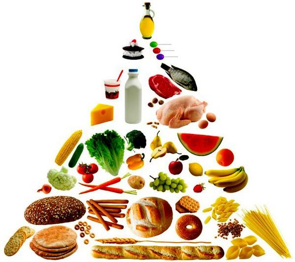 Piramida ishrane. Klikni na sliku za detaljniji prikaz